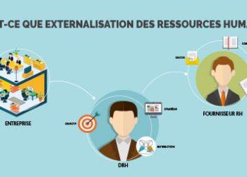Qu'est-ce que l'externalisation des ressources humaines?